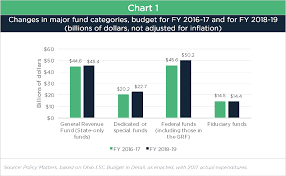 Ohio Medicaid Eligibility Income Chart 2018 Ohios 2018 19 Budget In Review