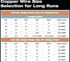100 Amp Wire Rapide Co