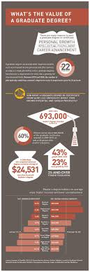 images about education infographics leo should you go to grad school check out our infographic what s the value