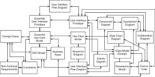 Oop Design Patterns Best OO Design Process The Object Primer