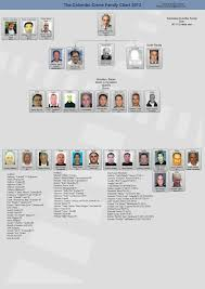 Mafia Families Colombo Family The Gangster Report
