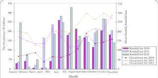 Bar Chart Of The Number Of Cases Of Asthma And Annual