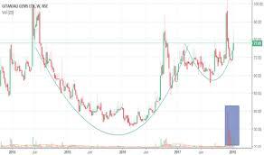 Gitanjali Gems Chart Gitanjali Gems Cup Handle For Nse Gitanjali By Akki4u2