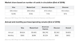 American Express Card Comparison Chart The Down Trodden Amex Platinum Poised For A Comeback