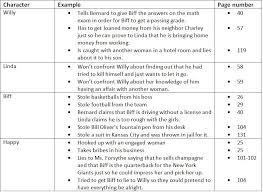 Death Of A Salesman Character Chart Ethics And Etiquette In Our Culture And In Death Of A