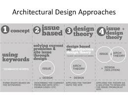 Fresh Ideas Architectural Design Approach Tropical Urbansim And