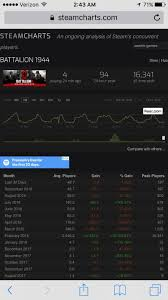 Steam Charts Battalion 1944 Just An Update On Recent Player Counts For Those Curious