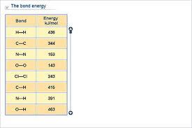 Energy Bond Chart Chemistry Lower Secondary Ydp Chart Bond Energies