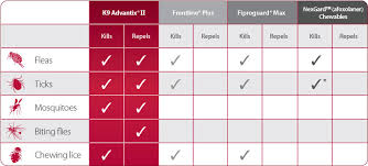 frontline plus vs advantix. Modren Frontline Picture Compare Advantix II To Other Flea And Tick Brands Frontline  NexGard On Frontline Plus Vs R