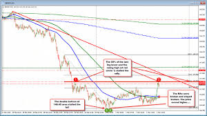 Gbp Jpy 5 Min Chart Forex Technical Analysis Gbpjpy Builds Off The Bottom