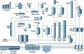Coffee Production Process Flow Chart Chapter 65 Beverage Industry 156732980926 Coffee