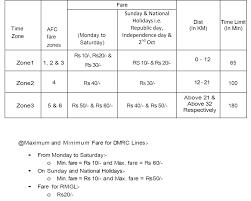Dmrc Fare Chart Delhi Metro Rail Corporation Ltd Dmrc Complaints Feedback