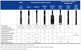 Spacex Chart U S Launch Vehicle Comparison Chart The Planetary Society