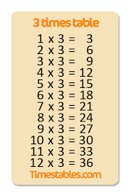 Three Times Table Chart 47 Interpretive Times Table Chart Until 20