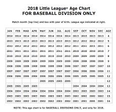 Baseball Ages