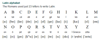 Latin alphabet (plural latin alphabets). Latin Language Lingua Latina Part I In The 5th Century Bc Latin Was Just One Of Many Italic Languages Spoken Latin Language Writing Words Ancient Writing