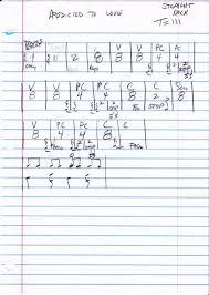 Drum Charts