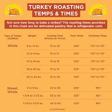 This Is How Long To Cook A Turkey Taste Of Home