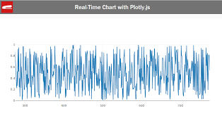 Plotly Js Line Chart Create Javascript Real Time Chart With Plotly Js Red Stapler