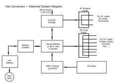 promaster diy camper van conversion electrical camper van promaster diy camper van conversion electrical ekectrrical diagram camper fan