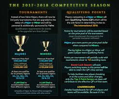 valve just completely changed the next dota 2 season