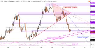 Us Dollar Forecast Usd Sgd Usd Idr Nearing Trend Defining