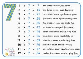 Times Tables Posters With Words