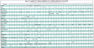 19 Clarinet Mouthpiece Comparison Chart Saxophone