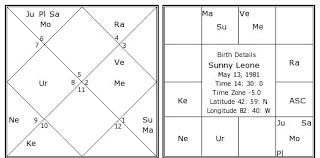 Sunny Leone Birth Chart Sunny Leone Kundli Horoscope By