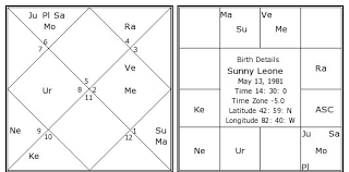 My Rashi Chart Sunny Leone Birth Chart Sunny Leone Kundli Horoscope By