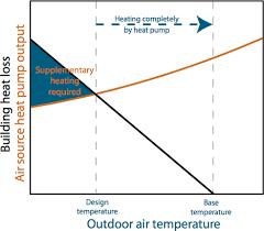 air temp heat pump. Plain Pump Module 36 Air Source Heat Pumps And Temp Heat Pump