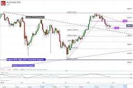 Can Asx Chart Asx 200 Technical Analysis Closer To A Lasting Reversal