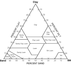 Sand Silt Clay Size Chart Classify Sand Silt And Clay With This Diagram