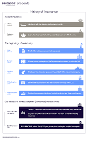 history of insurance infographic