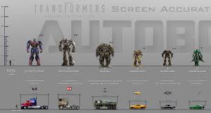 Transformers G1 Scale Chart A Kings Arrival Should Never Be Silent