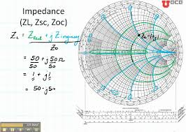 Smith Chart Jpg Smith Chart Video Tutorials By Dr Cynthia Furse Rf Cafe