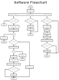 Computer Flow Chart Examples Sample Flowcharts And Templates Sample Flow Charts