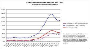 Fannie Mae Mortgage Rates Chart Mortgage Statistics Fannie Mae Delinquent Mortgage Chart