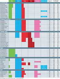 Sup Comparison Chart Bic Sup Boards Chart Support Stand Up Paddle Sup