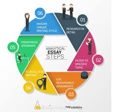 best essay help and essay writing tips images  step by step guide to writing analytical essay