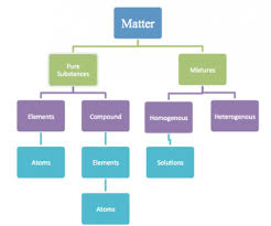 Flow Chart Of Classification Of Matter Elements Of Matter