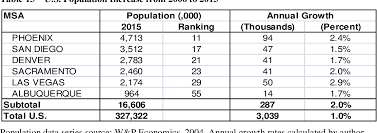 Las Vegas Population Growth Chart Table 13 From U S Housing Projection Perceptives From