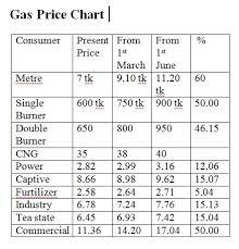 Gas Price Hike 22 73 Energy Bangla