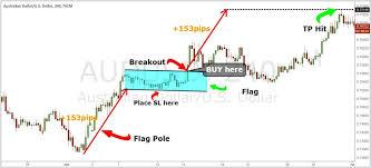 Bear Flag Stock Chart Bear Flag Chart Pattern Strategy