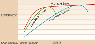Prop Pitch Chart Constant Speed Propellers