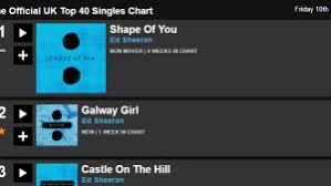 Uk Top 10 Singles Chart This Week 9 Songs In The Uk Top 10 Are By Ed Sheeran Gizmodo Uk