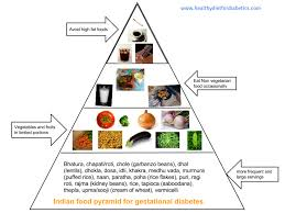 Gestational Diabetes Diet Can Make Your Pregnancy Easy And