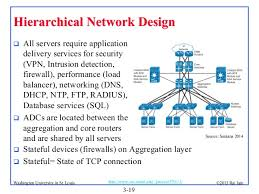 Structural Design Considerations for Data Center  works additionally  also Cisco Service Ready Architecture for Schools Design Guide additionally IT  work Design as well  together with Voice   Data Cabling Installation  Baltimore MD also  furthermore Hierarchical  work Design Overview  1 1  > Cisco  working furthermore Data  work Design  Mcgraw Hill Series on  puter  munications further  as well puter  work Design and Implementation   Onuxtech. on data network design