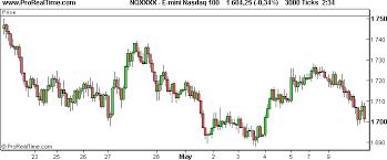 x tick charts secret of traders