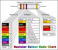 Resistor Ohm Chart Electrotechnology Inside Science The Colour Of Resistance